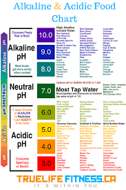Are You Familiar With An Alkaline And Acid Food Chart