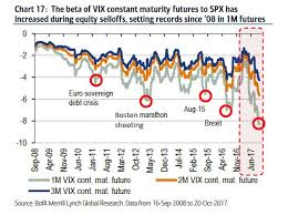 Vxx Short Squeezed As Vix Beta Hits 19 Highest Since