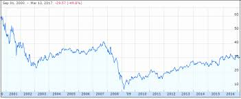 Ge Stock Quote Fascinating Stock Quote For General Electric Best Quote 48