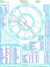 Basics Of Astrology Ii Reading The Natal Chart