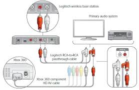 using the f540 wireless headset the microsoft xbox 360 the microsoft av cables image