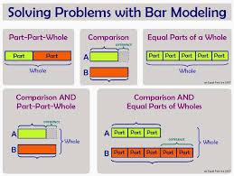 Part Part Whole Chart Bar Model Of The Week Bar Model Basics