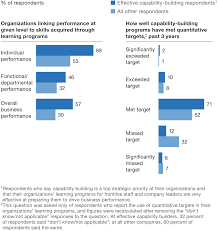 building capabilities for performance company companies that build skills most effectively do a better job of linking those skills to performance and of meeting targets