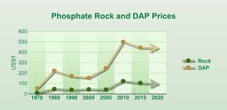 Phosphate Rock Market Overview N P K World