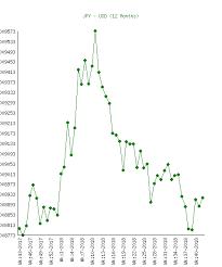 Jpy Usd Chart Yen Jpy To Us Dollar Usd Chart History
