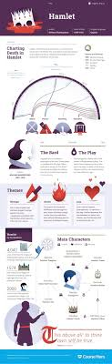 best hero essay ideas my hero essay z index check out this awesome hamlet infographic from course hero