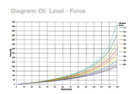 Fork Oil Level Chart Considering Changing The Oil In My Ohlins Cartridges Zx6r