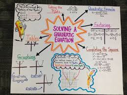 anchor chart for algebra ii eoc review on solving a quadratic equation