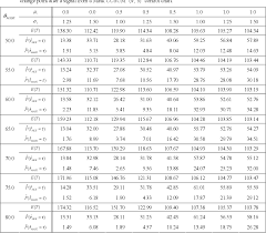 Table 3 From Estimation Of Change Point In Process State On