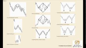 Encyclopedia Of Chart Patterns Interesting موسوعة النماذج السعرية Encyclopedia Of Chart Patterns YouTube