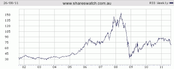 Rio Tinto Stock Price Chart A Decade In Review The Asx All Ords Bhp Hvn Rio Wow