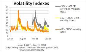 Slv Chart Ishares Silver Trust Slv
