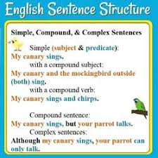 Compound Sentences Examples And Practice