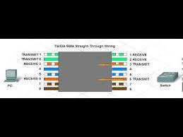 tia eia a straight through wiring pin function tia eia 568a straight through wiring pin function
