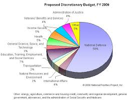 Denmark Government Spending Pie Chart 2010 Us Spending Priorities 58 To Military Dissident Voice