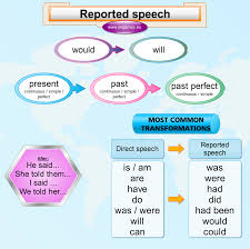 Reported Speech Chart Reported Speech Grammar Explanation Games To Learn English