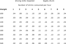 Arizona Drunk Driving Testing Arizona Lawyers Dui Dwi