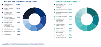 Federal Budget Spending Pie Chart Budget University Of Illinois System