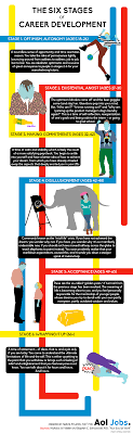 the stages of career development infographic finance is age a stage do you think there are seven or eight stages of career development review the infographic and tell us where you fall in the comments at the