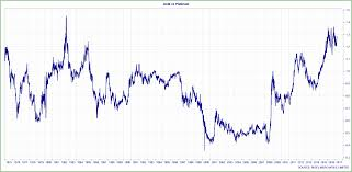 Gold Silver Platinum Chart Gold And Silver Outshine Platinum Aberdeen Standard