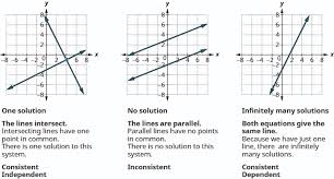 figure shows three graphs in the first one two lines intersect intersecting lines similarly for a linear equation