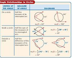 Circle Formula Chart Formulas Paths