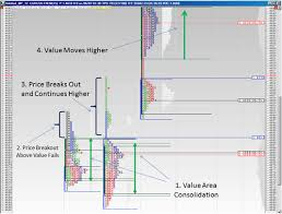 Value Charts And Price Action Profile Market Profile And Forex Trading Forex Profile Trading