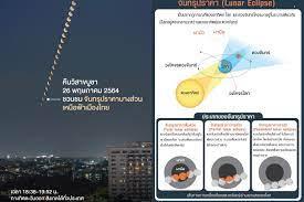 สดร.ชวนชมจันทรุปราคาคืนวิสาขบูชาเหนือท้องฟ้าเมืองไทย - โพสต์ทูเดย์  สังคมทั่วไป
