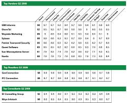 Satisfaction Survey Report Survey Microsoft Customer Satisfaction Takes Second Quarter
