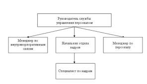 Дипломная работа Система мотивации труда управленческого  Положением о службе управления персоналом