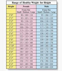 25 Explicit Normal Weight Chart For Men