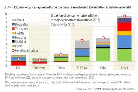 Petrol Price In India 2015 Chart The Differing Causes Of Falling Inflation