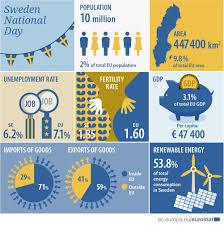 Graphic Design Stats Sweden Stats Graphic Design Inspiration Graphic Design