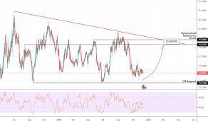 Eurczk Chart Rate And Analysis Tradingview