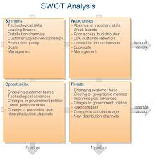 Swot Analysis Strengths Weaknesses Opportunities And Threats