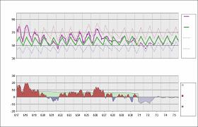 Panc Chart Daily Temperature Cycle