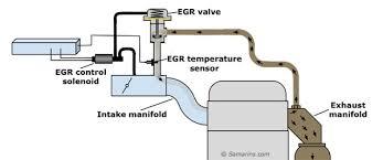 obd ii code p0401 exhaust egr flow insufficient egr system diagram 1