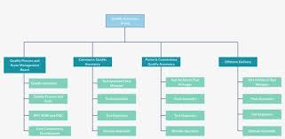 Organizational Structure Chart Template Organizational Chart Templates For Any Organization