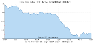 Hong Kong Dollar Hkd To Thai Baht Thb History Foreign
