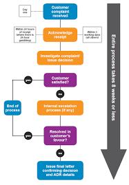 Issue Resolution Procedure Flow Chart 72 Competent Conflict Resolution Process Flowchart