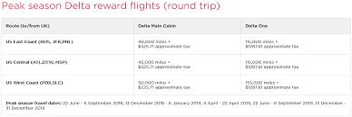 How To Book Delta Flights With Virgin Atlantic Miles