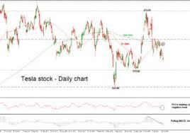 Technical Analysis Tesla Tsla Stock In A Neutral