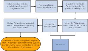 Preventive Maintenance Process Flow Chart Peoplesoft Enterprise Integrated Fieldservice 9 Peoplebook