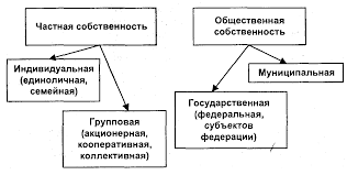 Формы собственности