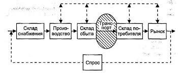 Задачи транспортного обеспечение коммерческой деятельности  Место транспорта в производственно коммерческой цепи
