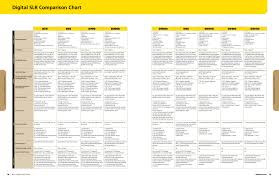 Canon Dslr Model Comparison Chart Digital Slr Comparison Chart Cameras From Nikon Dslr