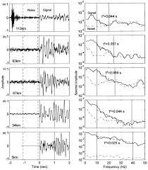 Five examples of P-wave seismograms, amplitude spectra, and t*...