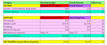 how to make a budget creating a budget sacramento healthshack