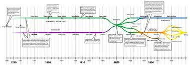 History Of Us Political Parties Chart Political Parties In The United States 1788 1840 This