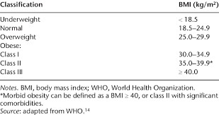 Bmi Classification Of Obesity Download Table